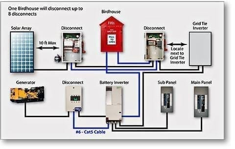 2014 NEC ARTICLE 690.12 RAPID SHUTDOWN SYSTEM