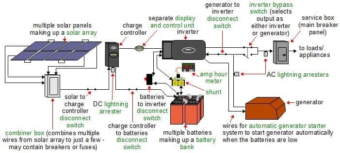 How to solar diagram